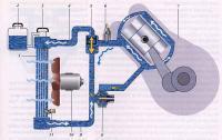 Кроме того, в системах жидкостного охлаждения возможны поломки отдельных узлов и деталей системы и... Система...